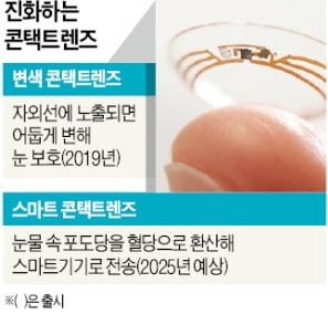 첨단 의료기기로 진화하는 콘택트렌즈