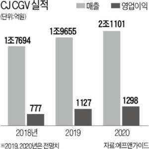 CGV, 동남아법인 지분 팔아 3000억 수혈