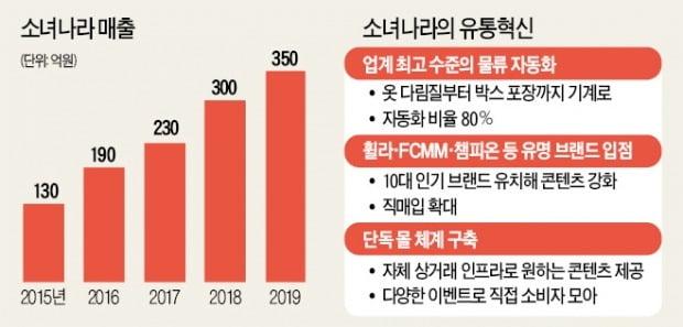 10대 패션코드 맞춘 소녀나라, 350억 쇼핑몰 급성장