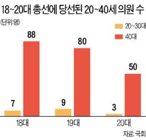 [단독] 與, 사상 첫 권역별 '청년 전략공천' 추진…2030 표심잡기 '올인'