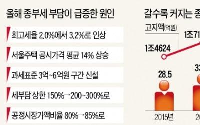 '폭탄' 고지서 날아온다…60만명 '조마조마'