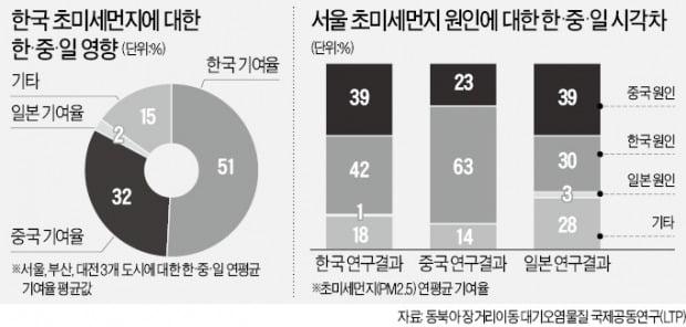 """""""韓 초미세먼지 30%는 중국發""""…中도 첫 인정"""