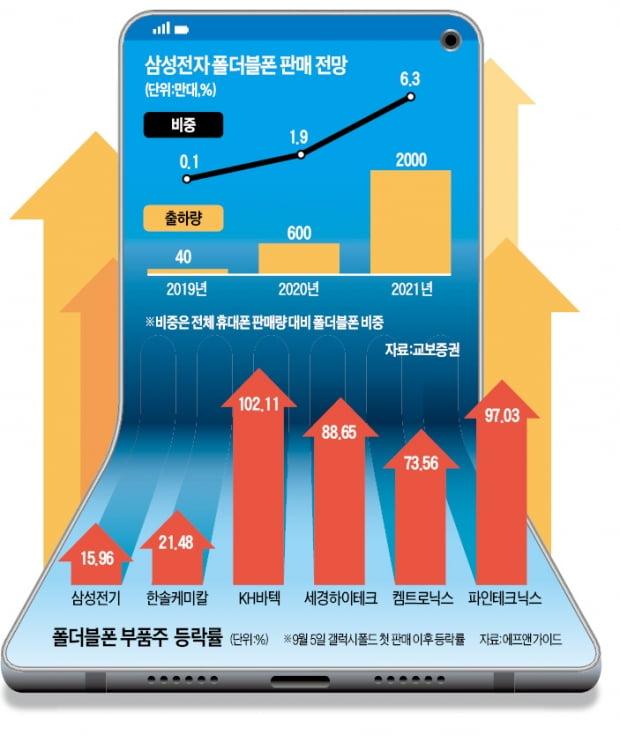 """""""내년 600만대""""…날개 펼치는 폴더블폰株"""