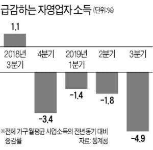 내수 불황에 자영업 '빈곤의 나락'…사업소득 고작 월 89만원