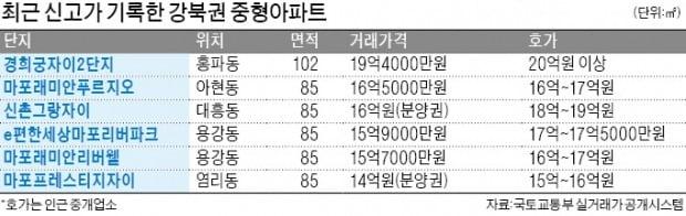 """강북 대표단지 """"나야 나"""" 자존심 경쟁"""