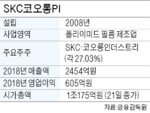 [마켓인사이트] SKC코오롱PI, 글랜우드에 팔린다