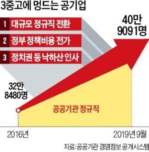 """""""정규직 됐으니 월급 올려달라""""…공기업들 '고비용 몸살'"""