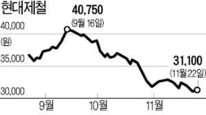 """10년 전 주가 수준…""""현대제철, 역대급 저평가"""""""