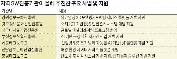 전자결제·3D 프린팅·IoT 등 지역 SW특화기업 경쟁력 '쑥쑥'