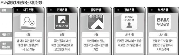 """""""디지털 전환 밀리면 끝""""…지방銀, 앱 혁신 사활"""