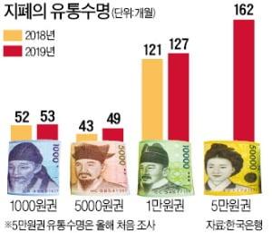 5만원권 기대수명 13년6개월 '최장수'