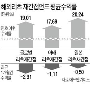 해외리츠 재간접펀드 수익률 '주춤'