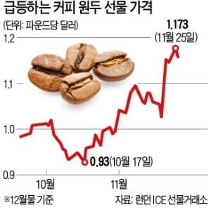 커피 원두 품귀…가격 한 달 새 25% 급등