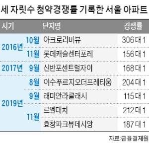 청약경쟁 더 '후끈'…아파트값 상승세도 확산