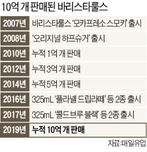 """10억개 팔린 매일유업 컵커피 바리스타룰스…""""참숯에 볶고 물속에서 간 최고급 원두가 비결"""""""