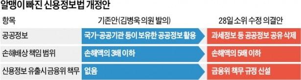 신용정보법 '반쪽짜리'로 본회의 오른다