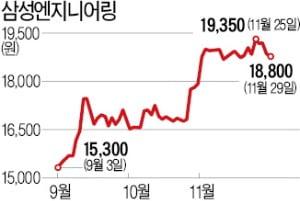 삼성엔지니어링, 건설株서 홀로 승승장구