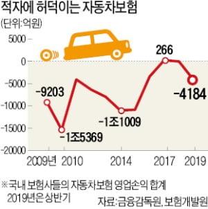 [단독] '적자 늪' 자동차보험…롯데손보, 영업조직 대폭 축소