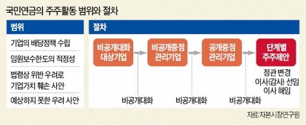 초법·깜깜이 논란에…국민연금 '기업 경영개입 지침' 제동 걸렸다