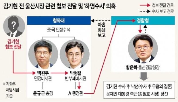 백원우가 넘긴 김기현 첩보 '불법사찰 자료' 의혹