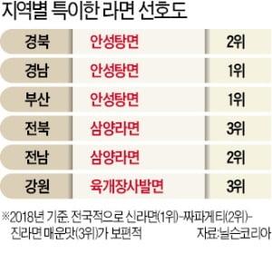 '전국구 빅3'는 辛·짜·진…영남선 안성탕면, 호남선 삼양라면 인기