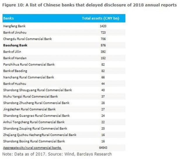 재무제표를 공개하지 못하고 있는 중국 지방은행들