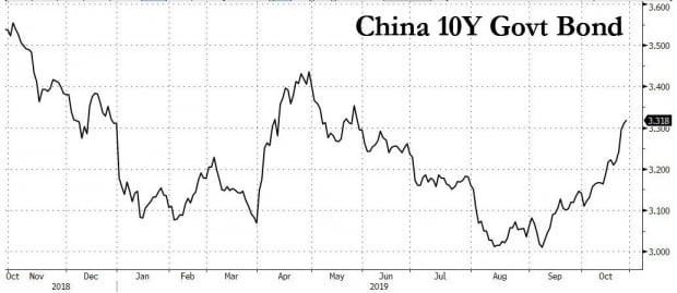 중국의 10년물 국채 금리