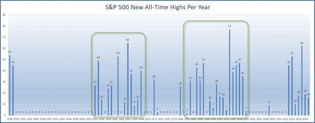 뭉텅이로 나타나는 S&P500 지수의 사상최고치 기록