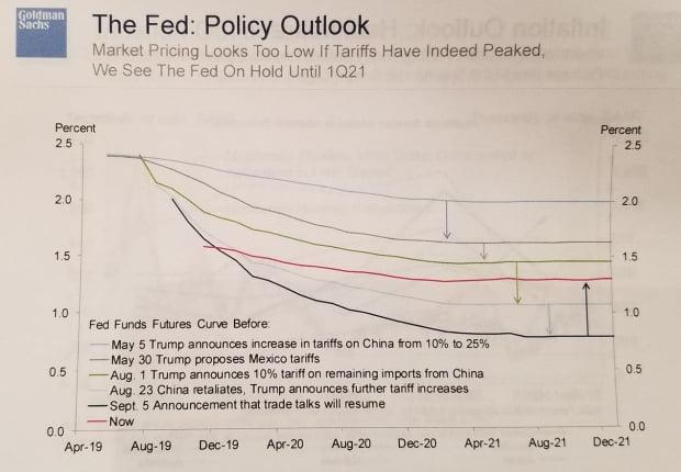 Fed는 내년 말까지 금리 동결 전망