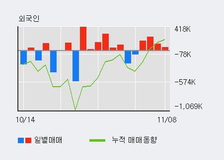 '보해양조' 5% 이상 상승, 외국인 4일 연속 순매수(56.9만주)