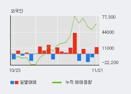 '범양건영' 5% 이상 상승, 외국인, 기관 각각 3일, 3일 연속 순매수
