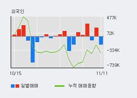 '신성통상' 5% 이상 상승, 전일 외국인 대량 순매도
