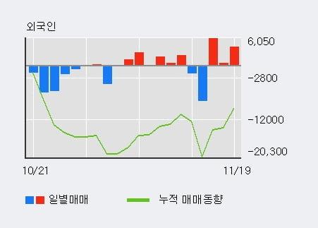 '휴니드' 5% 이상 상승, 외국인, 기관 각각 3일 연속 순매수, 5일 연속 순매도