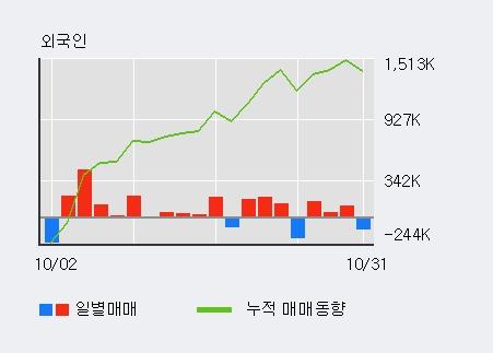 '우성사료' 5% 이상 상승, 주가 상승세, 단기 이평선 역배열 구간
