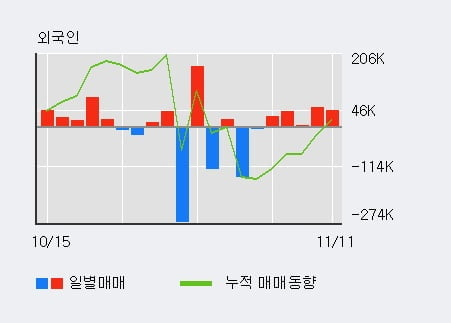'코리아써키트' 5% 이상 상승, 외국인 5일 연속 순매수(16.7만주)