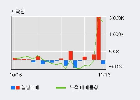 '남선알미늄' 상한가↑ 도달, 기관 3일 연속 순매수(3.6만주)