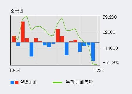 '금호석유' 5% 이상 상승, 주가 상승세, 단기 이평선 역배열 구간