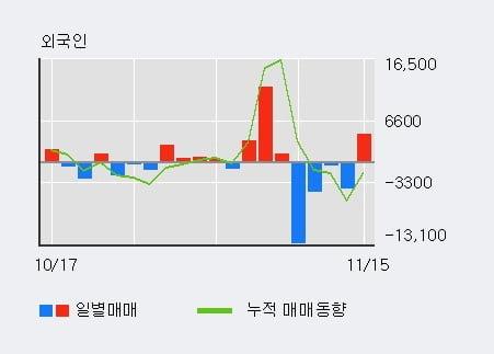 'STX' 5% 이상 상승, 주가 20일 이평선 상회, 단기·중기 이평선 역배열