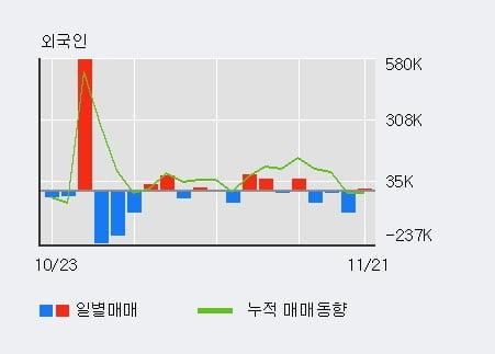 '경인양행' 5% 이상 상승, 주가 반등 시도, 단기 이평선 역배열 구간