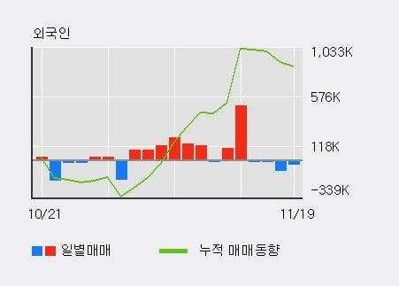 '세우글로벌' 5% 이상 상승, 전일 외국인 대량 순매수