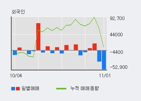 '하나투어' 5% 이상 상승, 단기·중기 이평선 정배열로 상승세