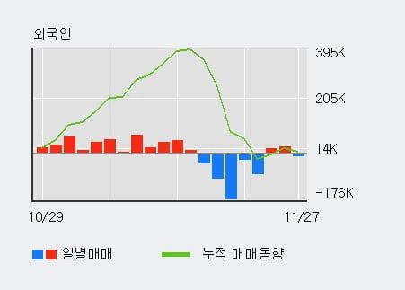 '유니온머티리얼' 5% 이상 상승, 기관 4일 연속 순매수(1,922주)