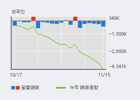 'CMG제약' 10% 이상 상승, 전일 기관 대량 순매수