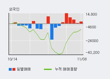 'DSR제강' 5% 이상 상승, 최근 5일간 외국인 대량 순매수