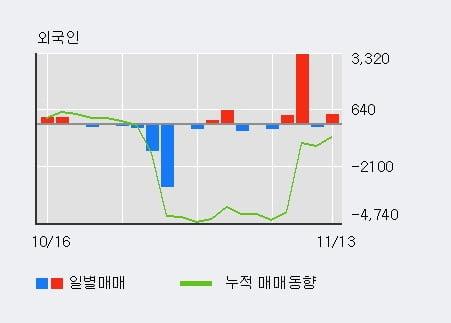 '케이에스피' 10% 이상 상승, 단기·중기 이평선 정배열로 상승세