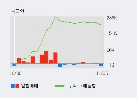 '맵스리얼티1' 52주 신고가 경신, 기관 9일 연속 순매수(28.7만주)