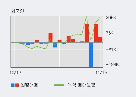 '코닉글로리' 10% 이상 상승, 단기·중기 이평선 정배열로 상승세