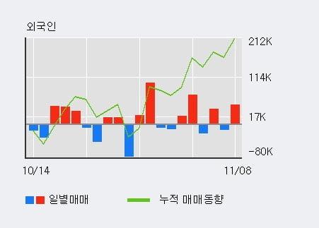 '제이엠티' 10% 이상 상승, 전일 외국인 대량 순매수