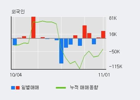 '대성파인텍' 10% 이상 상승, 전일 외국인 대량 순매수