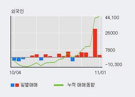 '대정화금' 10% 이상 상승, 최근 3일간 외국인 대량 순매수